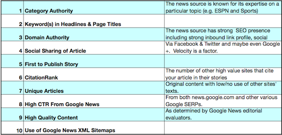 google-news-10-ranking-factors
